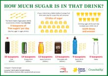 Sugary Drinks Infographic - parents