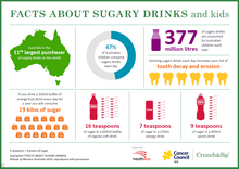 Facts about sugary drinks poster - A3 (6914)